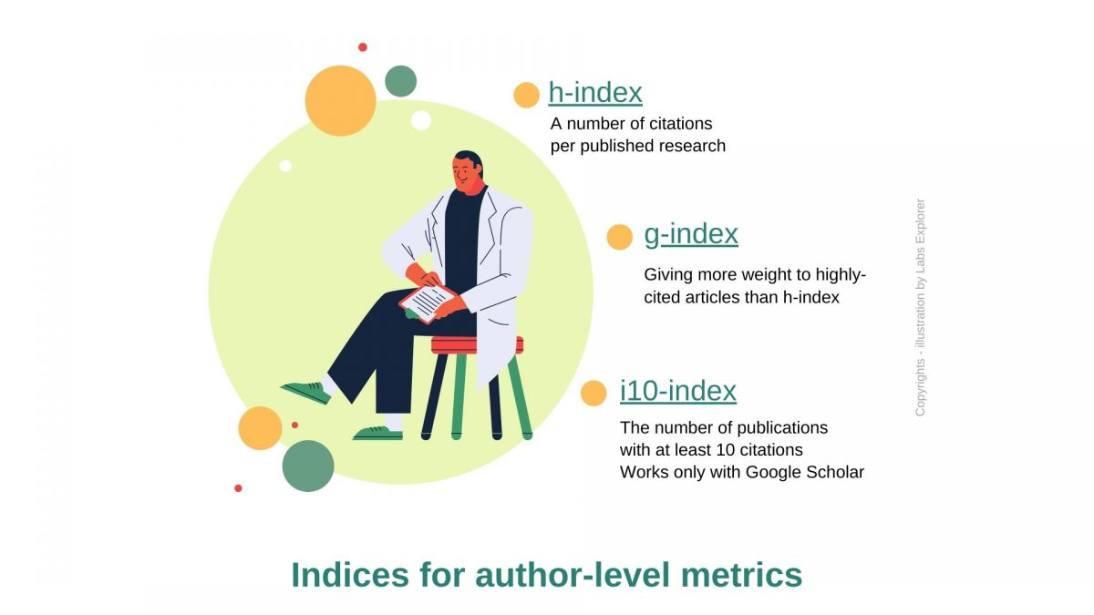 Indices for author-level metrics (g-index, h-index, i10-index)