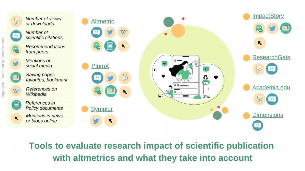 Tools to evaluate research impact of scientific publication with altmetrics and what they take into account
