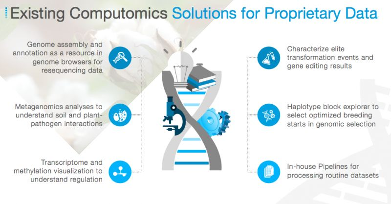 Solutions For Proprietary Data Service By Computomics Labs Explorer
